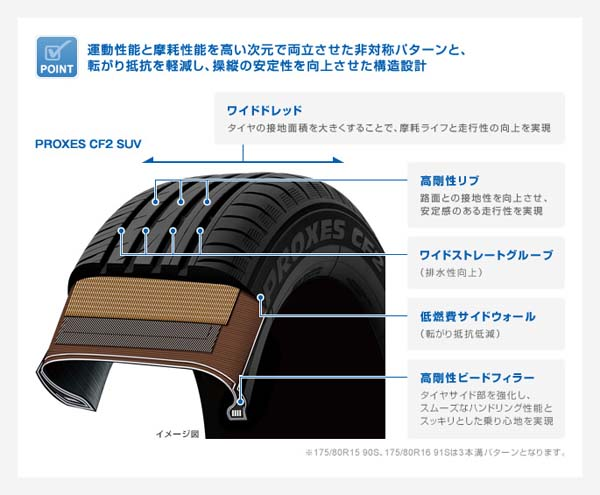 プロクセスCF2 SUV|タイヤ