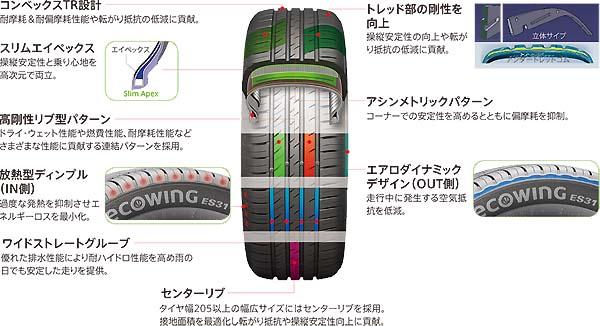 クムホecowing ES31|タイヤ